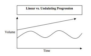Linearvs.Undulating